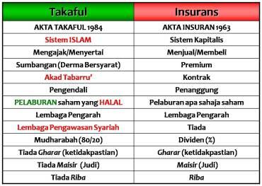 perbezaan-insurans-dan-takaful