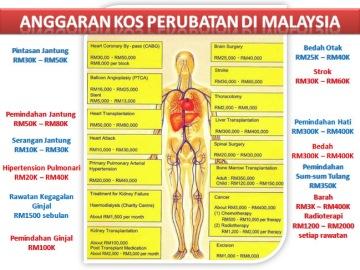 kad medical dan kos perubatan